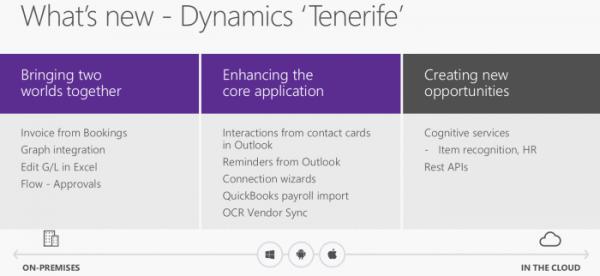 Roadmap Microsoft Dynamics NAV 2018 Tenerife
