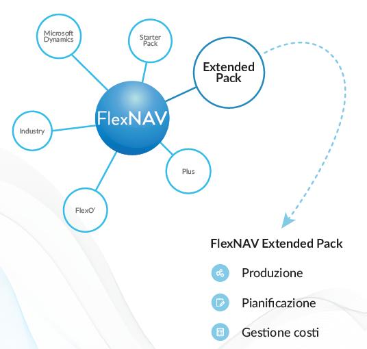 FlexNAV Extended Pack produzione e magazzino