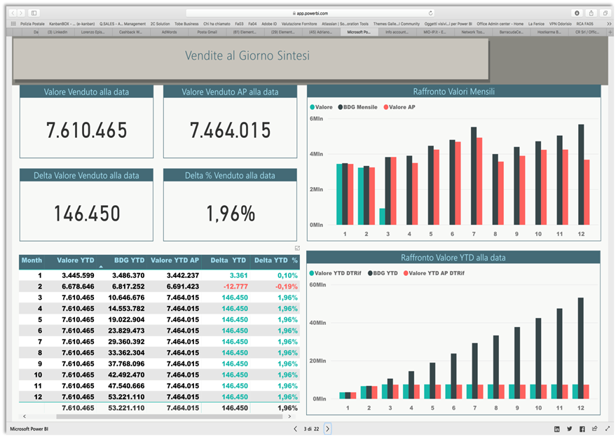 Microsoft Power BI Vendite - screenshot