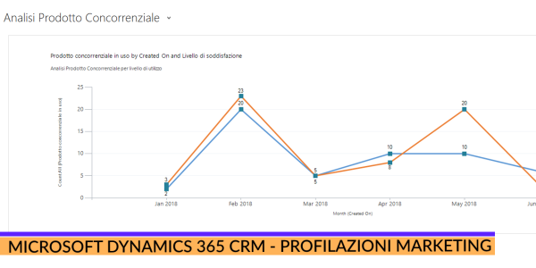 Microsoft Dynamics 365 CRM Profilazioni marketing