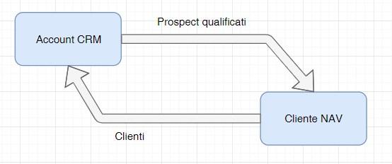 CRM integrazione sistemi